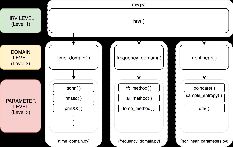 2 1  pyHRV Function Levels — pyHRV - OpenSource Python